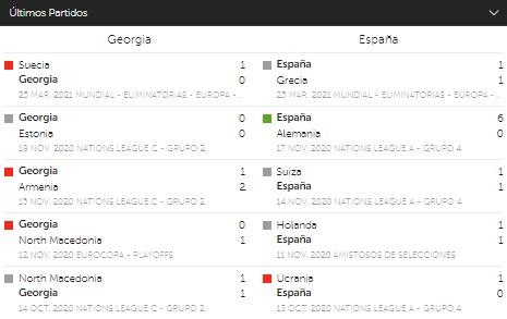 betsafe Georgia España