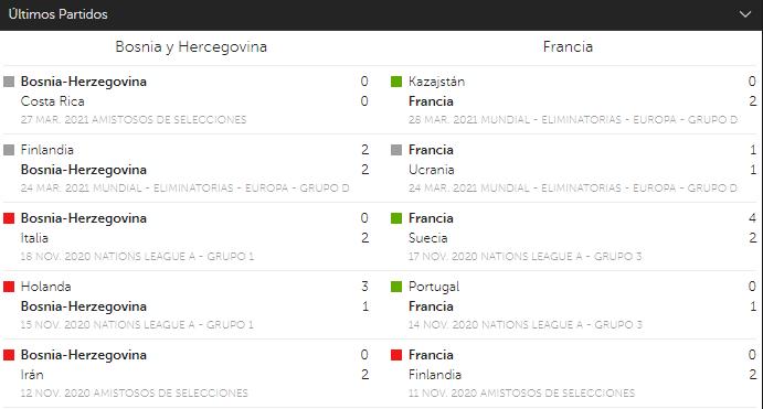 betsafe partidos Bosnia y Herzegovina Vs Francia