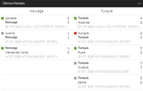 Apuestas en Betsafe Perú partido Noruega vs Turquía