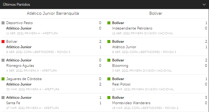 Júnior FC Vs Bolívar