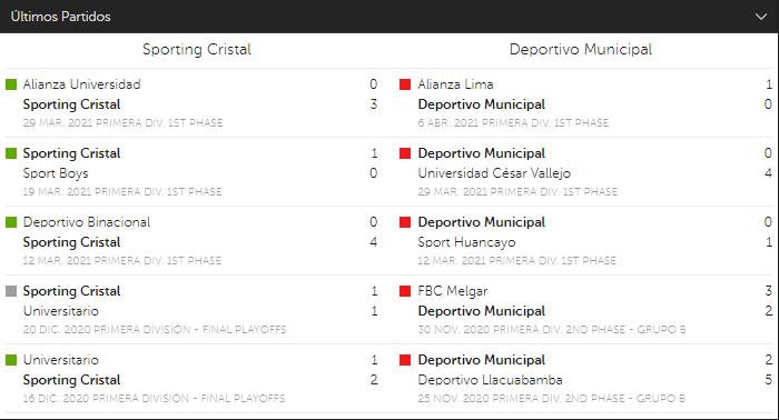 betsafe Sporting Cristal Deportivo Municipal