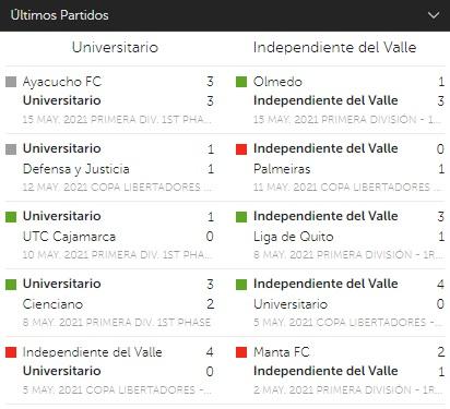 Betsafe Peru Últimos encuentros Universitario vs Independiente del Valle