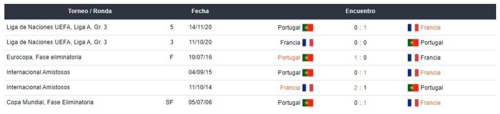 apostar betsafe peru Portugal vs Francia