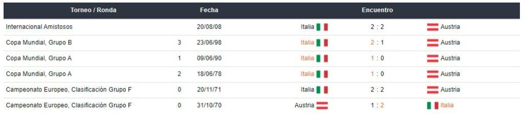 Betsafe peru apostar a Italia
