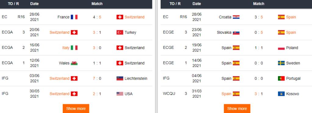 Ultimos juegos de Suiza y España