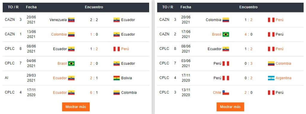 apostar Perú vs Ecuador