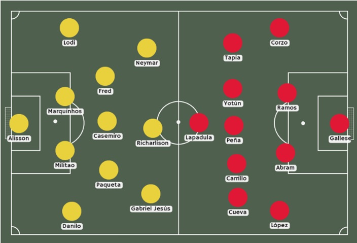Betsafe Perú Posibles alineaciones Brasil vs Perú