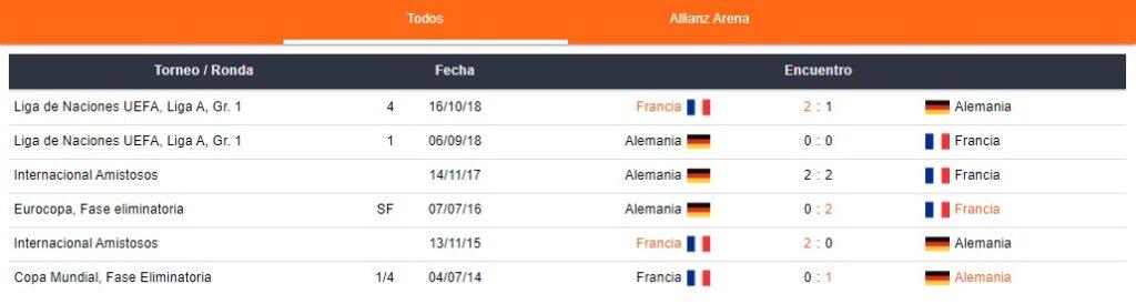 Últimos partidos Francia y Alemania