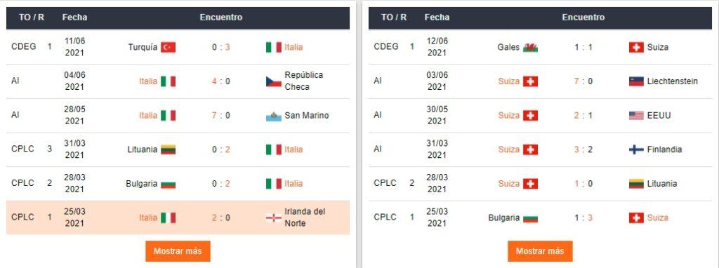 Apostar Betsafe Perú Italia y Suiza