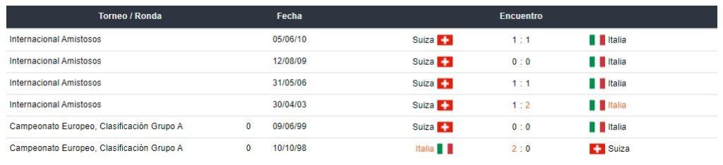 betsafe Últimos partidos entre Italia y Suiza