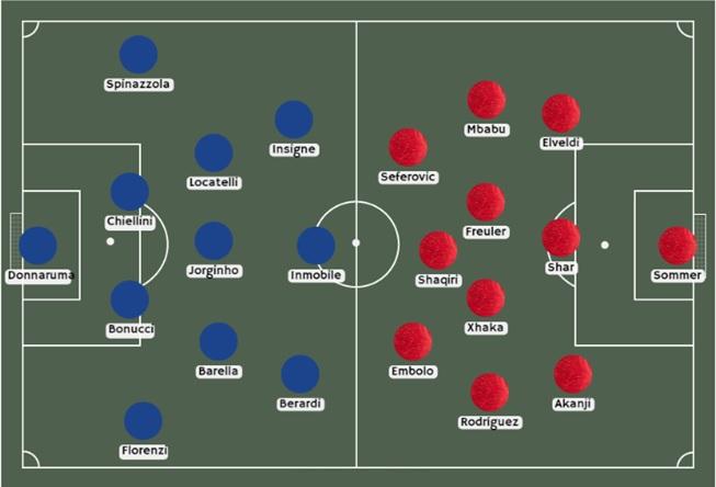 posible alineación italia vs suiza