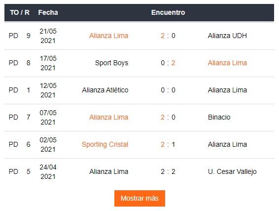 Así llega Alianza Lima