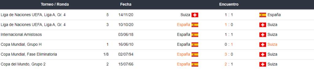 Ultimos partidos entre Suiza vs España