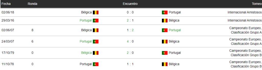 Últimos encuentros entre Portugal y Bélgica