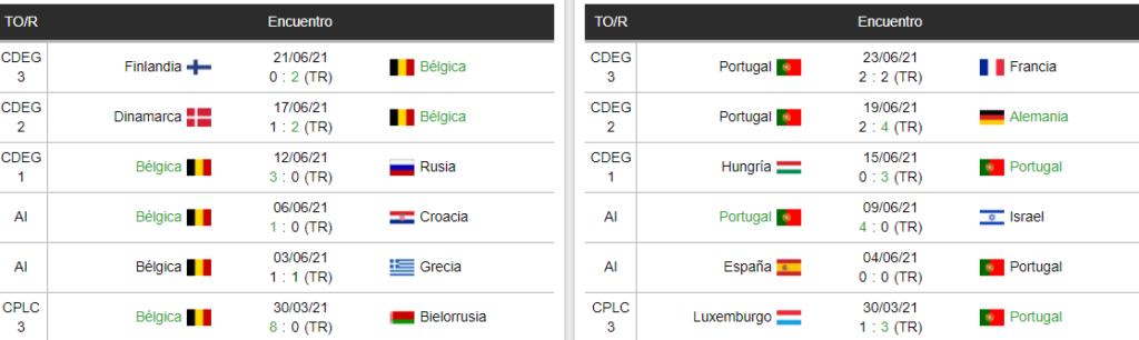 Ultimos encuentros de Belgica y Portugal