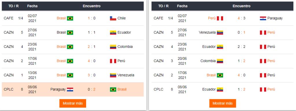 Apostar Brasil vs Perú