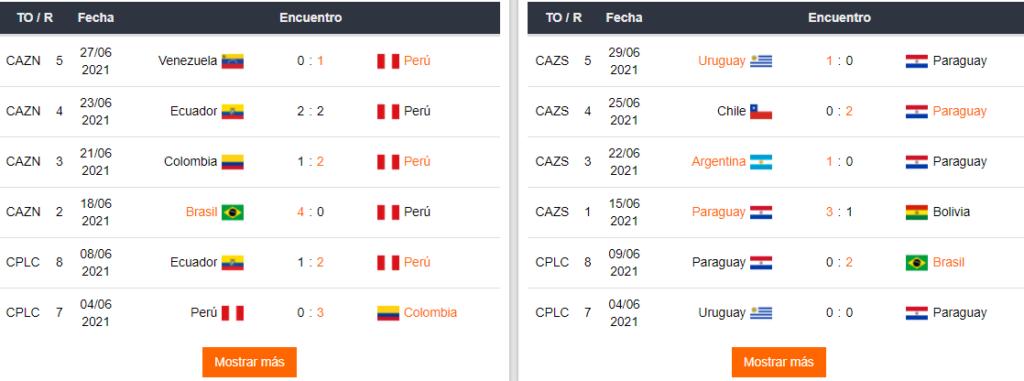 Últimos partidos de Perú y Paraguay.