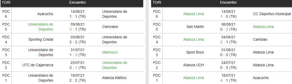Partidos anteriores de Universitario y Alianza Lima