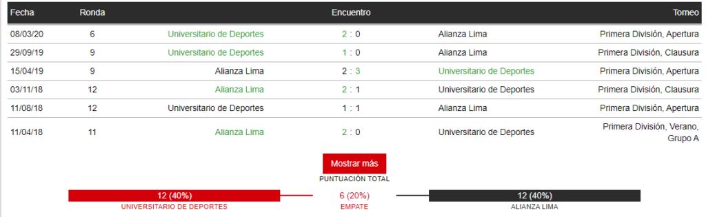 Últimos partidos entre Universitario y Alianza Lima