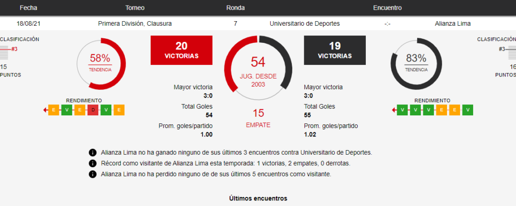 Betsafe: Universitario vs Alianza Lima