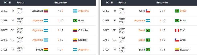 Betsafe Brasil vs Argentina